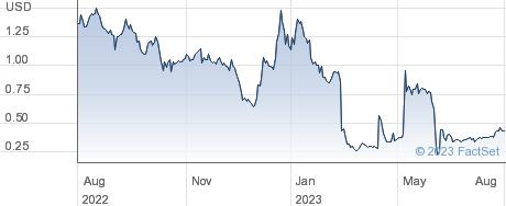 Bellicum Pharmaceuticals Inc performance chart