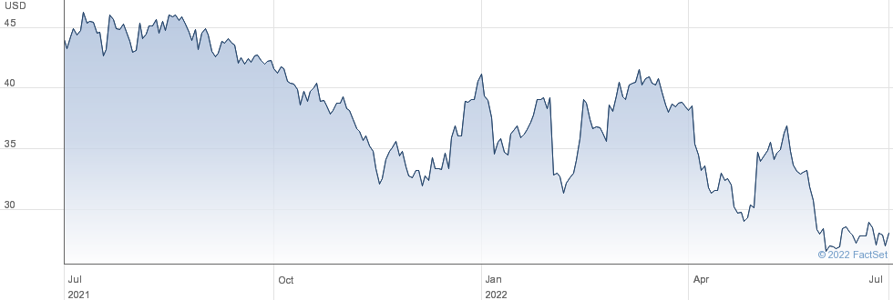 ViacomCBS Inc performance chart