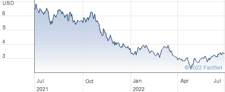 Nano Dimension Ltd performance chart