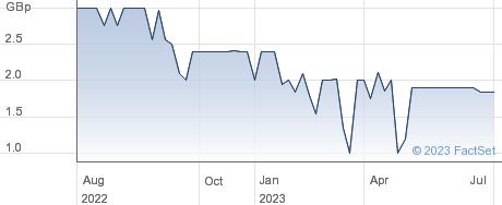 Iamfire PLC performance chart