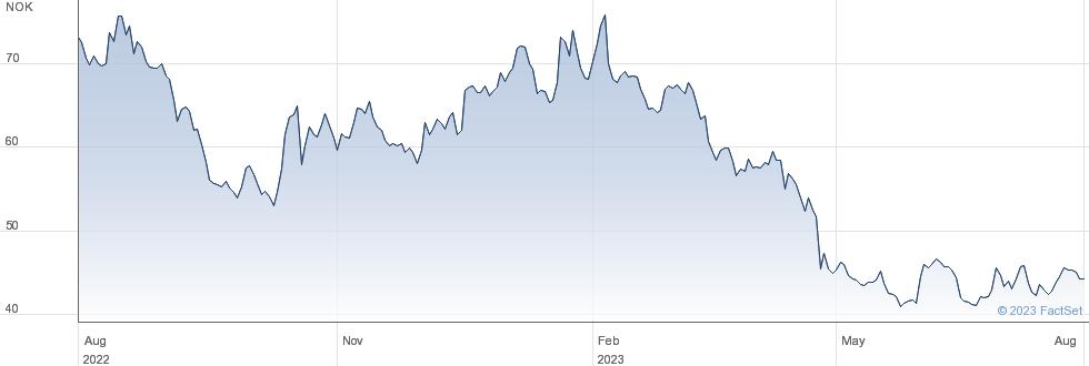 Norske Skog ASA performance chart