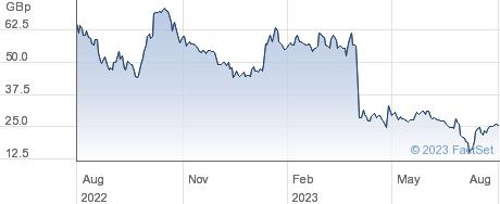 PENSANA PLC performance chart