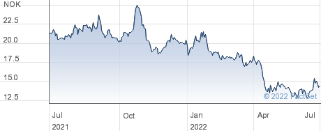 Sats ASA performance chart