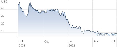 TuSimple Holdings Inc performance chart