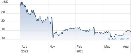 Dlocal Ltd performance chart
