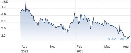 Zivo Bioscience Inc performance chart