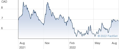 Quipt Home Medical Corp performance chart