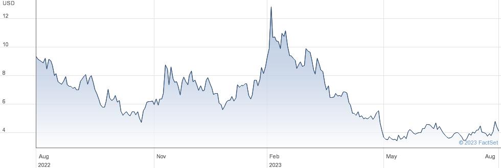 2U Inc performance chart