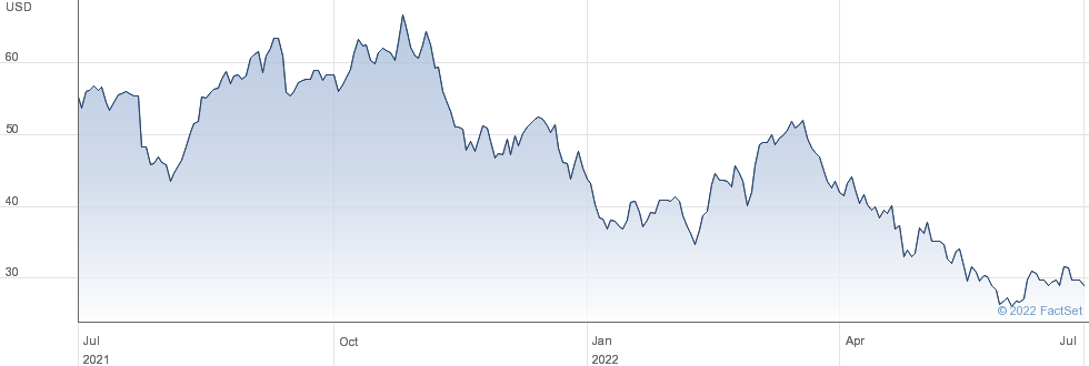 Progyny Inc performance chart