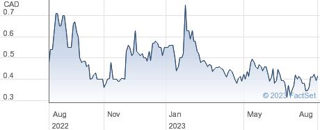 Cordoba Minerals Corp performance chart
