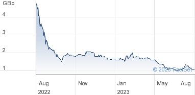 Haydale Graphene Industries plc Share Price (HAYD) Ordinary