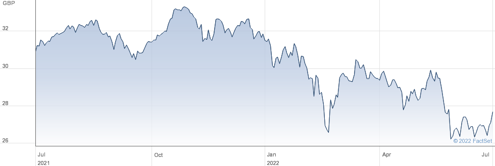 VANGUARDFTSEDXU performance chart