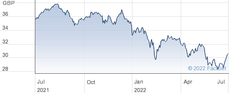 VANGUARDFTSE250 performance chart