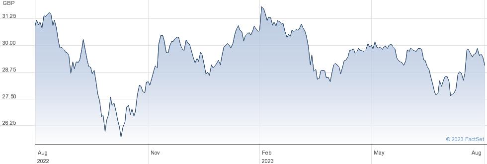 VANGUARDFTSE250 performance chart