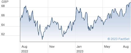 VANGUARDFTSEDW performance chart