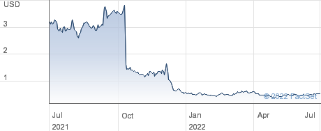 Metacrine, Inc. performance chart