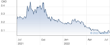 Standard Uranium Ltd. performance chart