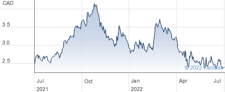 WildBrain Ltd performance chart