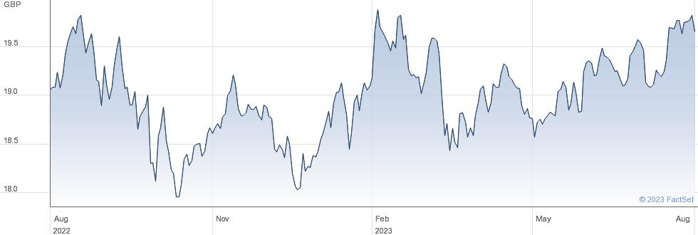 HSBC WW EQ performance chart