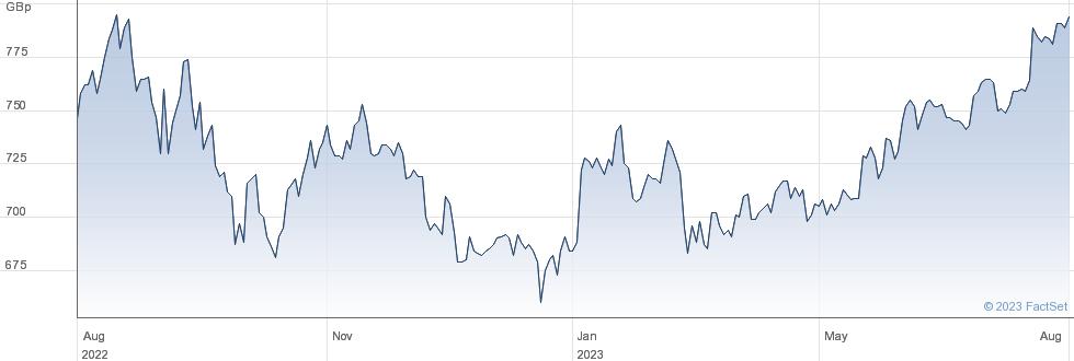 JPMOR.AMER. performance chart