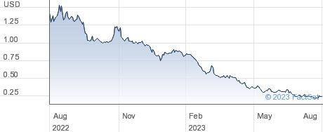 Energous Corp performance chart
