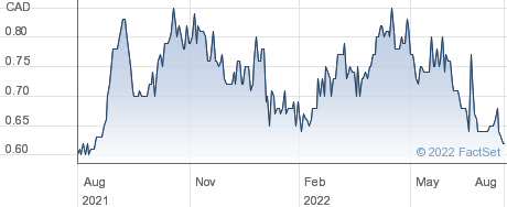 Queen's Road Capital Investment Ltd performance chart