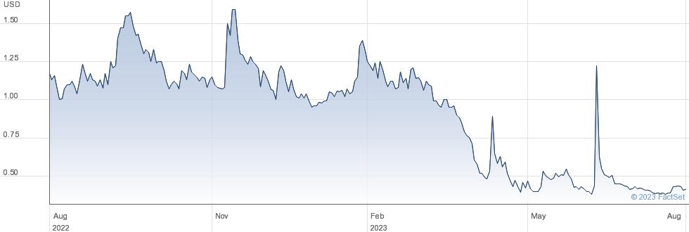 Auddia Inc performance chart