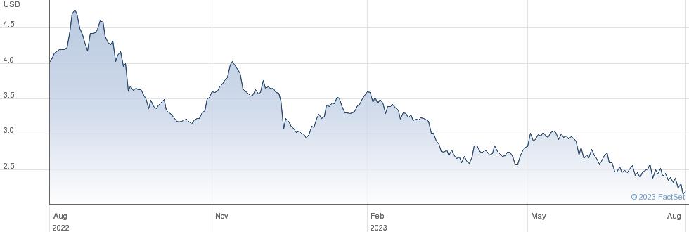Gulf Resources Inc performance chart