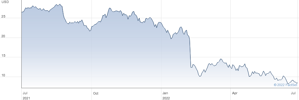 Vertiv Holdings Co performance chart