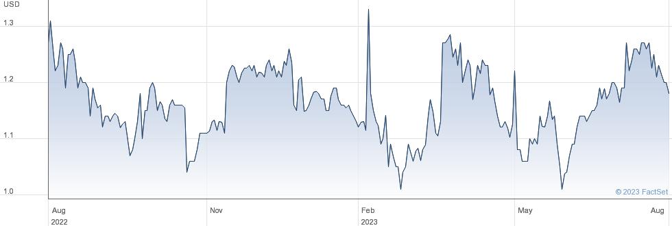 Zhongchao Inc performance chart