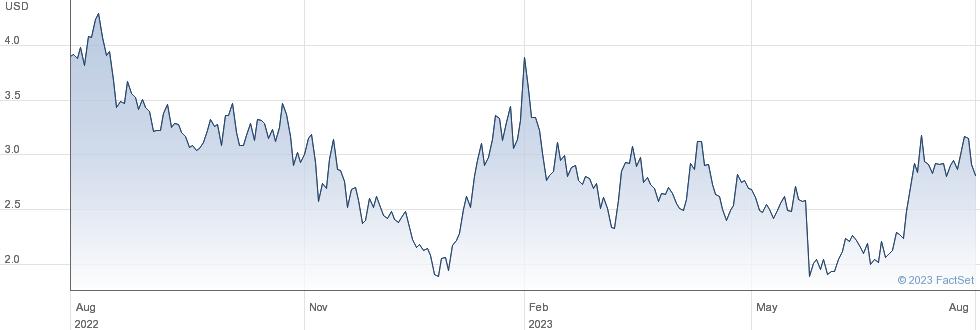 Canaan Inc performance chart