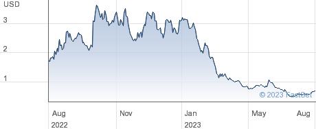 F45 Training Holdings Inc performance chart
