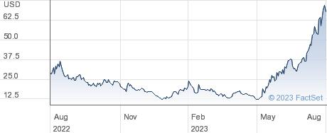 Upstart Holdings Inc performance chart