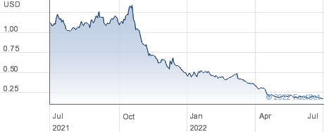 Nabriva Therapeutics PLC performance chart