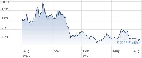 Alzamend Neuro Inc performance chart