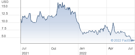 Nuvve Holding Corp performance chart