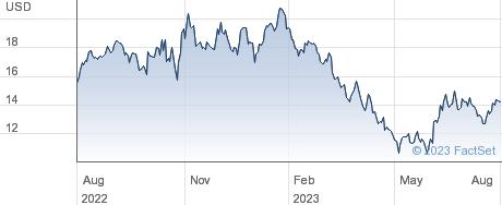 Sendas Distribuidora SA performance chart