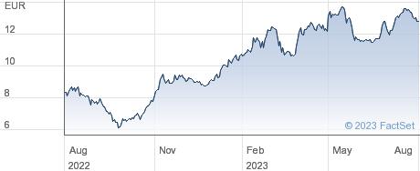 SAF Holland SE performance chart