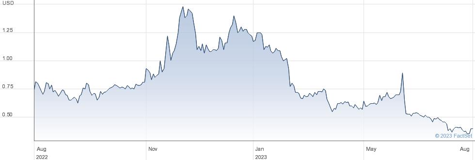 NRX Pharmaceuticals Inc performance chart