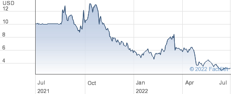 Redwire Corp performance chart
