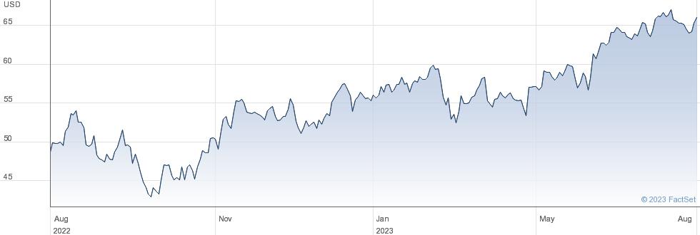 Ingersoll Rand Inc performance chart