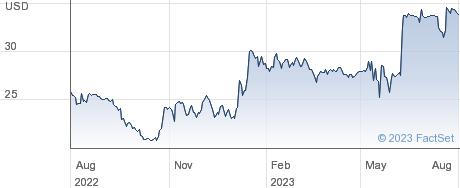 Global Indemnity Group LLC performance chart