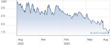 Jaguar Mining Inc performance chart