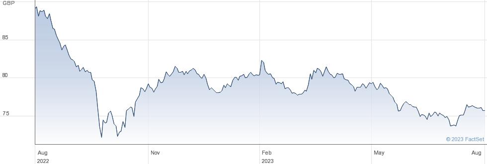 0 3/8% TR 30 performance chart