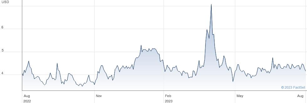 US Gold Corp performance chart