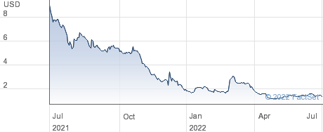Utime Ltd performance chart