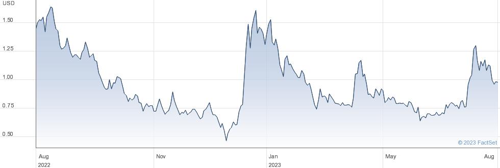 The9 Ltd performance chart
