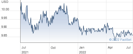 Prospector Capital Corp performance chart