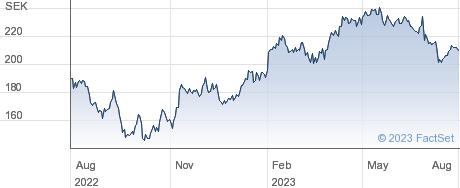 Lifco AB (publ) performance chart