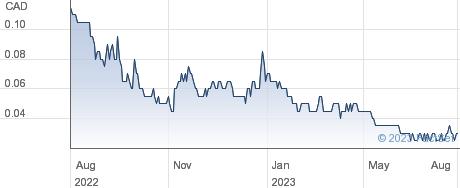 K9 Gold Corp performance chart